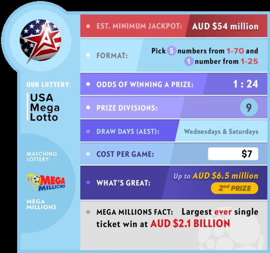Mega Millions USA Mega Lotto