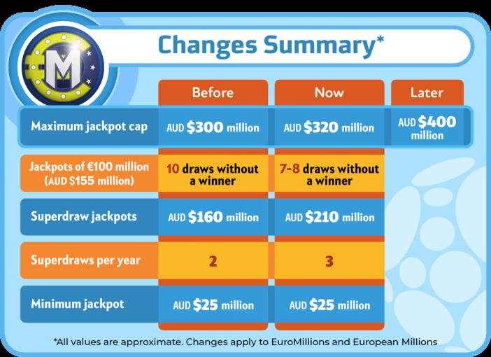 EuroMillions European Millions changes