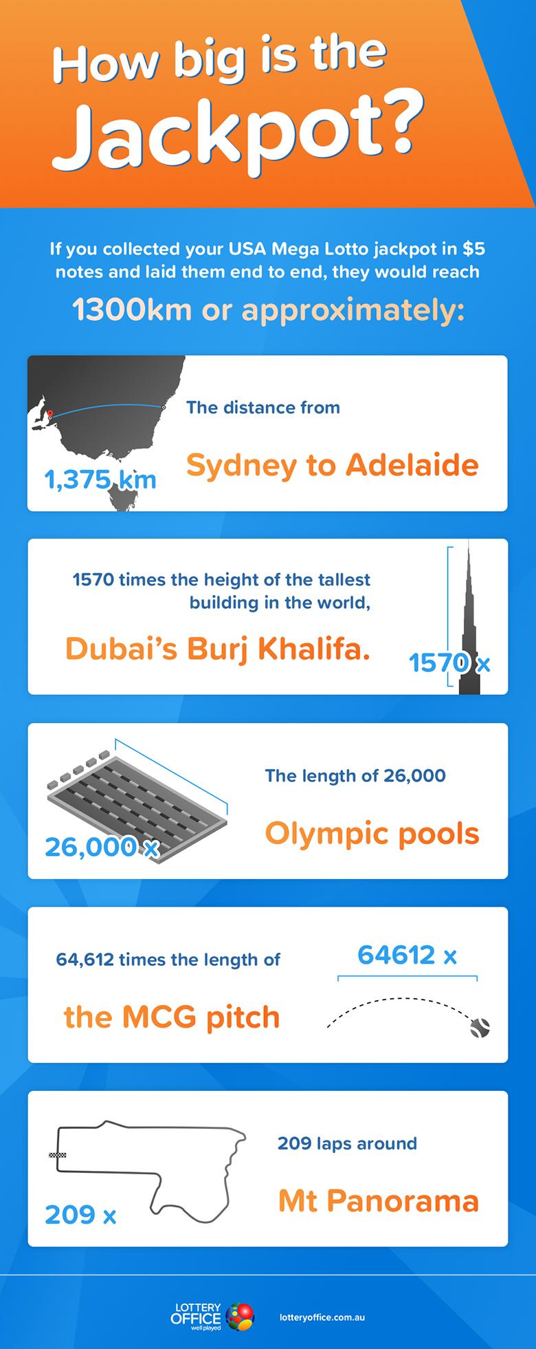 Lottery winning infographic